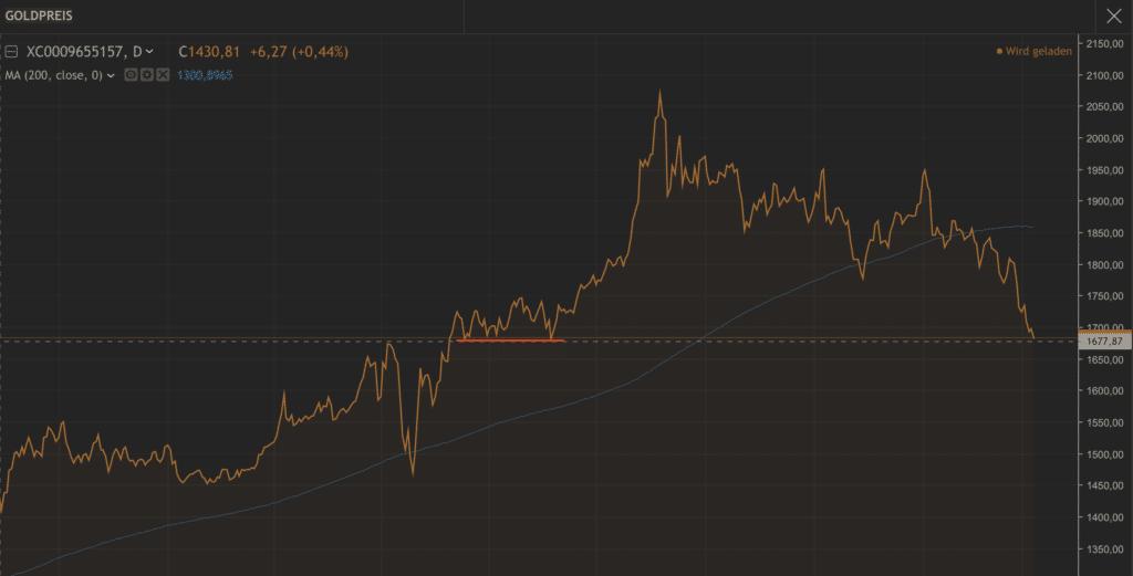Goldpreis Risiko 2021