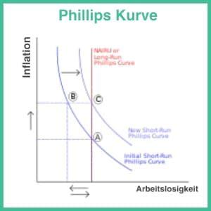 Phillips Kurve