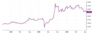 Silber kaufen Wertentwicklung